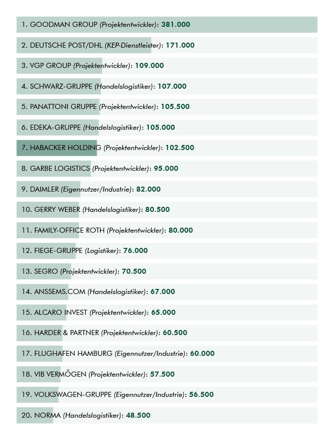Die Top-20 Entwickler 2015